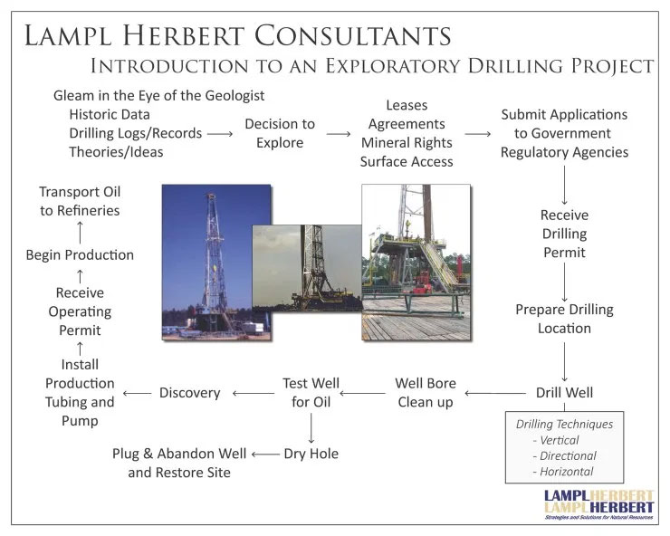 introduction to exploratory drilling project graphic