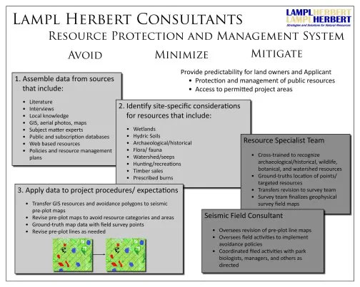 resource protection and management system graphic